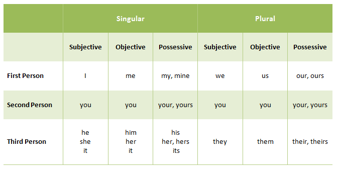 A classification of Personal Pronouns