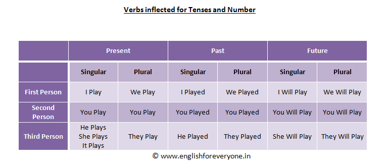 The Verb Play inflected for Person & Number - Elaborate