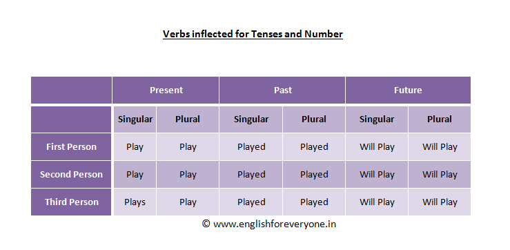 The Verb Play inflected for Person & Number