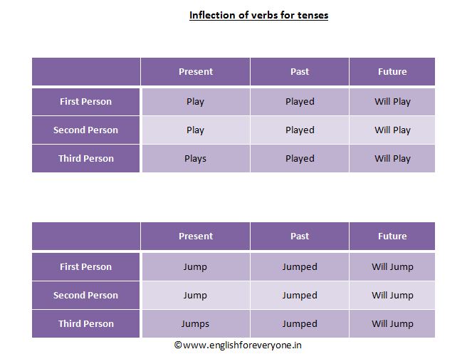 Verbs Inflected for Tenses