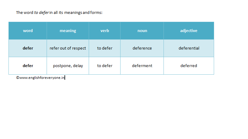 Many forms of Defer